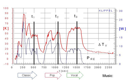 Increase of voice coil temperature Tv and input power PRE dissipated in resistance RE versus measurement time during power testing using different kinds of music signals as stimulus.