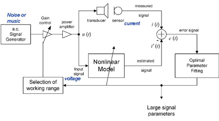 Dynamic measurement technique for transducer nonlinearities as defined in IEC standard 62458.