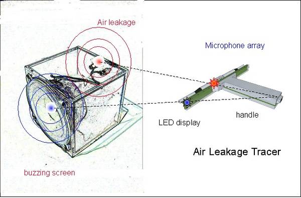 The figure above shows the air leakage tracer localizing the position of the air leakage source and a buzzing screen. The angles of incident are calculated by a novel demodulation technique using two microphones or a microphone array. The color, intensity
