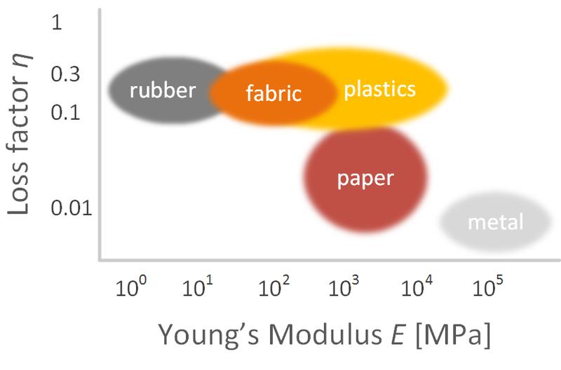Material Parameter Measurement (MPM)