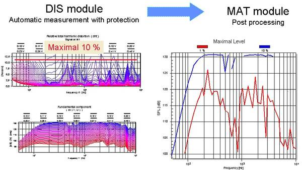 DIS module measures the harmonic distortion while changing frequency and amplitude of the excitation tone. The maximal value of the amplitude is determined automatically by the protection system provided by DIS (e.g. 10 % distortion value). The results ar