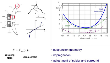 The stiffness Kms(x) of the mechanical suspension is not constant but varies with displacement x generating significant distortion for spectral components below resonance.