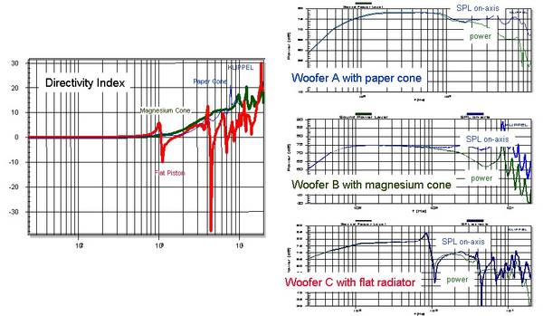 The figure above shows the directivity index (left), on-axis SPL response and power response (right) of three woofers using a flat piston, a paper and a magnesium cone. The woofer C with a flat radiator suffers from cancellation problems at 1 and 4 kHz an