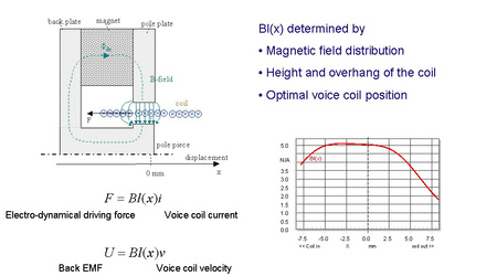 The figure above illustrates the relationship between motor geometry (pole tips, size and position of the coil) and nonlinear force factor characteristic Bl(x) which is a function of voice coil displacement x. Instantaneous variation of the force factor B