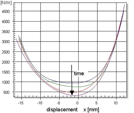 The figure above shows the variation of the stiffness of a spider versus measurement time measured by using the SPM module. After 10 hours of operation in the large signal domain, the stiffness at the rest position is decreased to 40 % of the initial valu