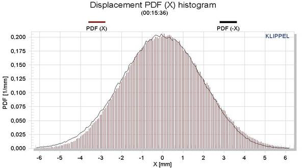 The figure above shows the probability density function (pdf) of the measured voice coil displacement using audio-like noise signal. Comparing the pdf histogram (brown vertical lines) with the mirrored pdf curve (black line) reveals the asymmetry in the d