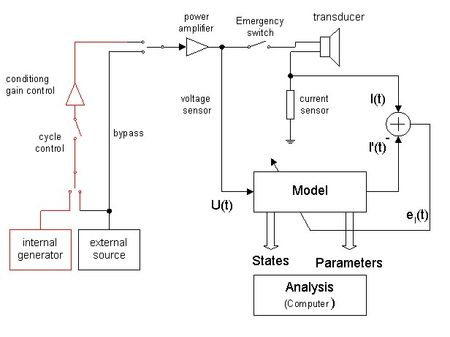 The figure above shows the hardware and software parts required for generating the test stimulus and monitoring the state and parameters of a transducer during accelerated life testing.