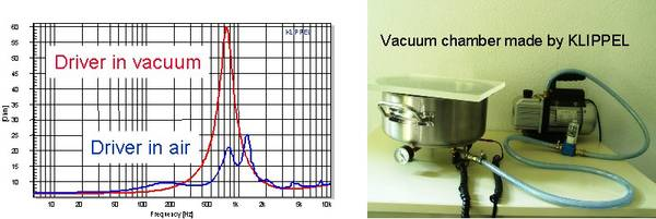 The diagram shows the electrical impedance for a horn compression driver measured in free air and in vacuum chamber. The impedance measured in vacuum reveals the effect of the electrical and mechanical parts only and removes acoustical resonances.